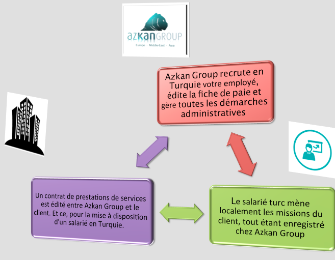 Fonctionnement portage salarial turquie Azkan Group